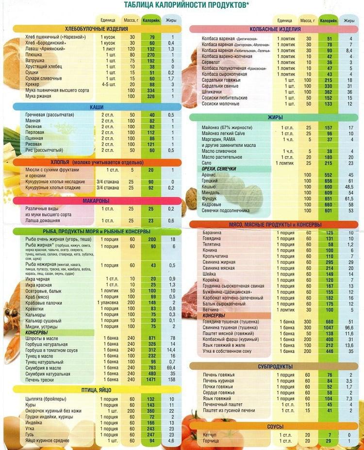 Таблицы калорий диет