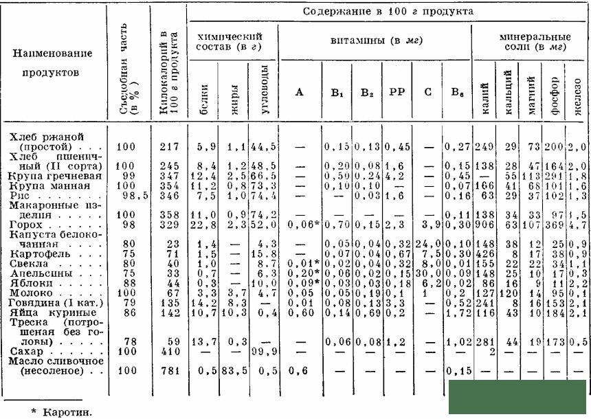 Таблица химического состава диет